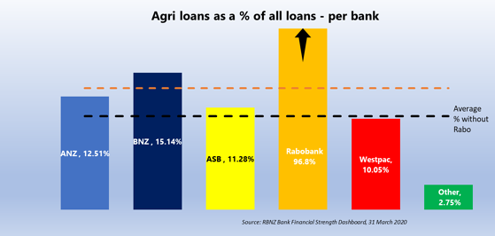 Agri loans as a % of all loans