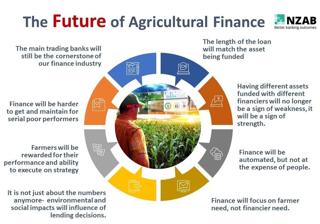 The future of farm finance (bigger)