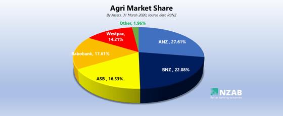 agri market share
