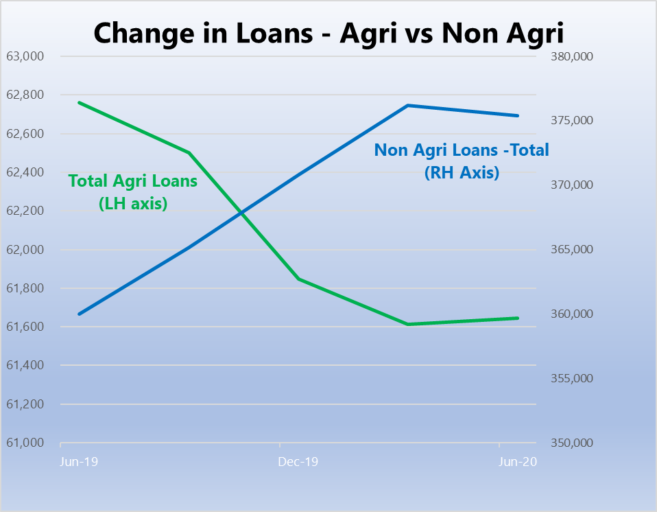 change in loans