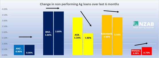 change in non-performing loans