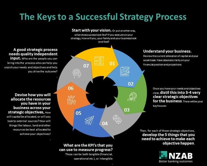strategy flow