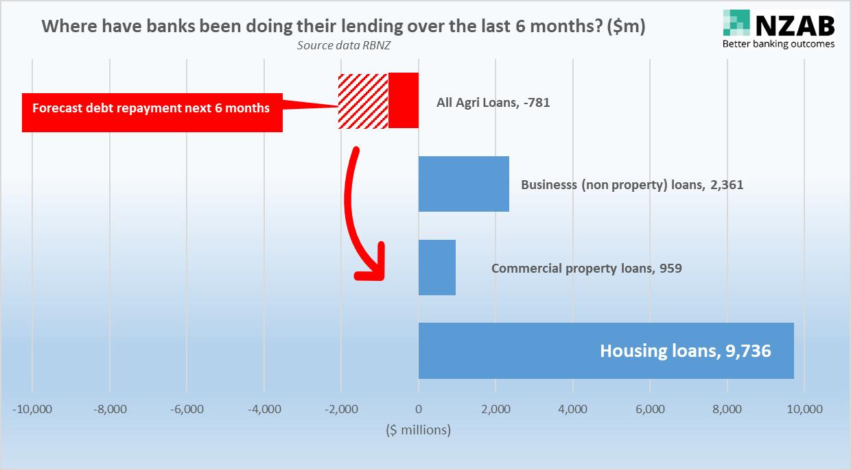 where banks are doing their lending-1