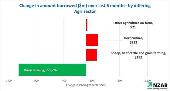 Change in Dairy Debt Graph